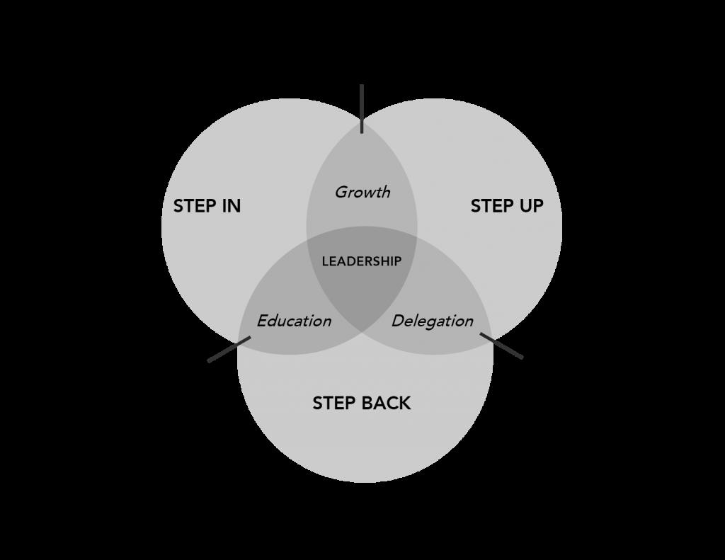 Stepback Leadership Book by Lloyd Luna